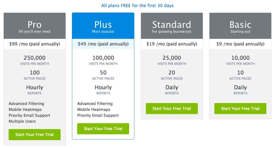 Saas pricing with anchors time travel and pecan pie foundr for Saas pricing model template