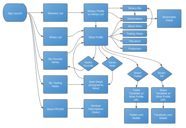 Wine Flow Chart