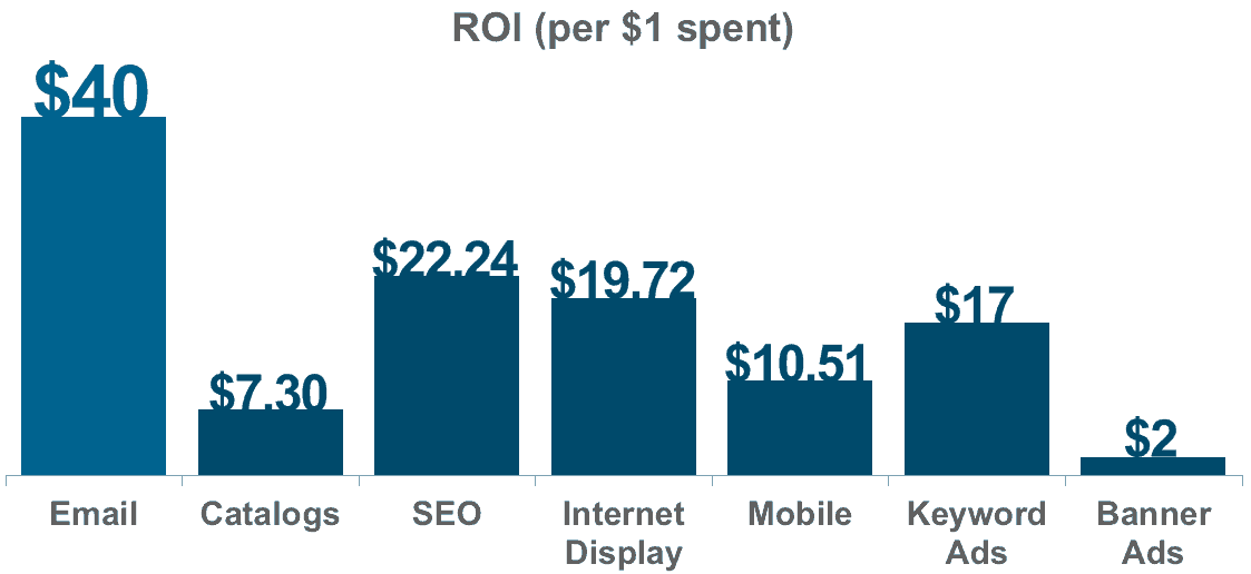 roi of email marketing and email list building