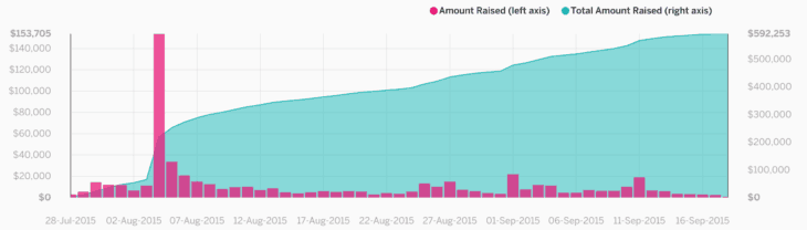 how to run a successful crowdfunding campaign launch