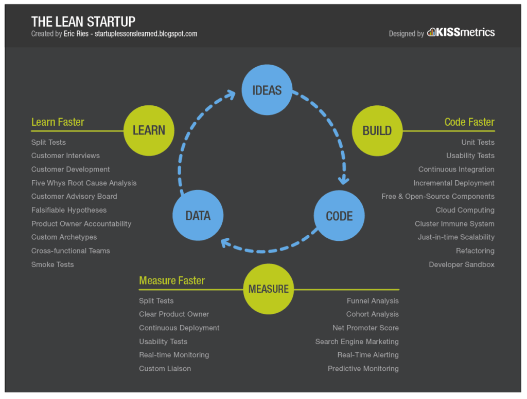 Startup Ideas - the lean startup