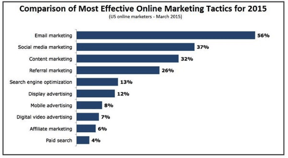 How to start an online business - Comparison of Most effective Online Marketing Tactics