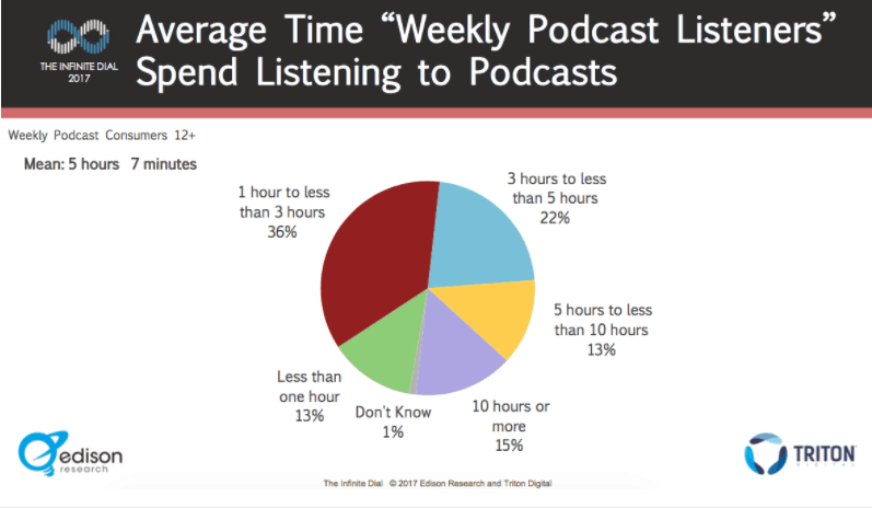 Guide to Podcasting- Average Time Weekly Podcast Listeners Spend
