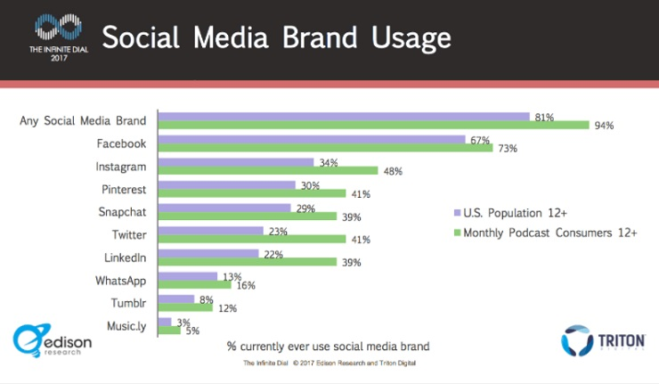 Guide to Podcasting- Social Media Brand Usage