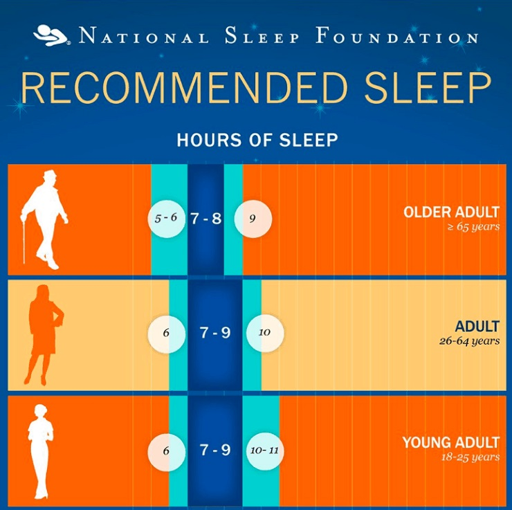 National Sleep Foundation Recommended Sleep to have Healthy Sleep Habits