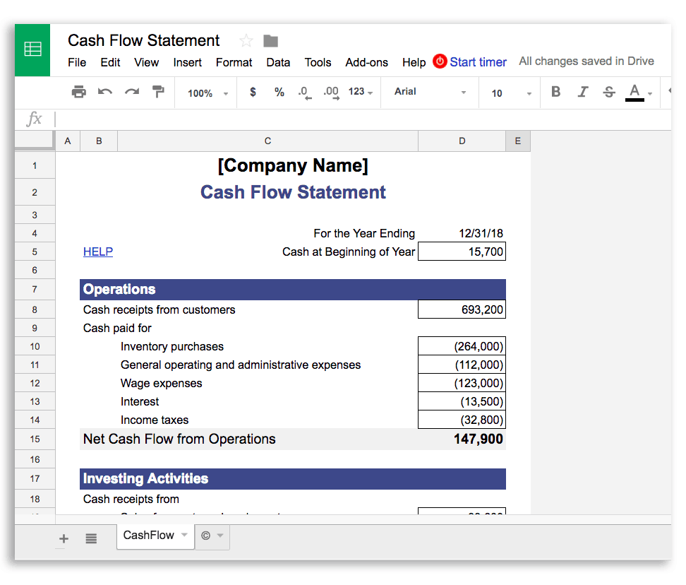 Using a Cash Flow Statement helps businesses that are not making enough money