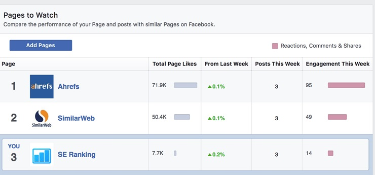 Facebook's Pages Watcher competitive research