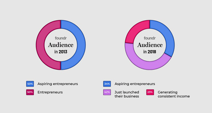 Foundr Online course validation survey results show audience category and growth from 2013 vs 2018