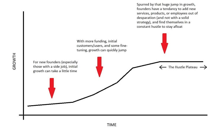 Managing business growth the hustle plateau