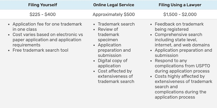 cost comparison with a brief analysis of how to trademark a name