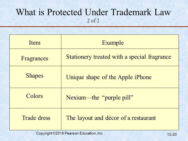 what is protected under registered trademark law