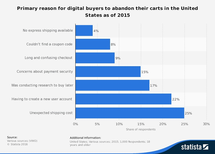 Primary reason for digital buyers to abandon their carts in the US as of 2015