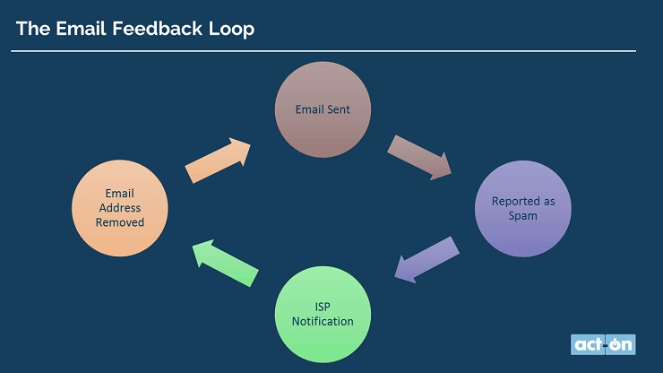 email feedback loop
