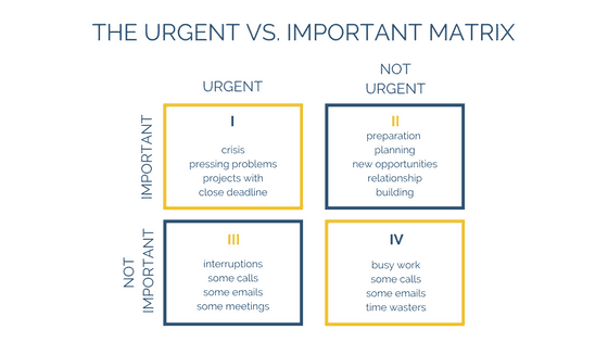 the urgent vs important matrix