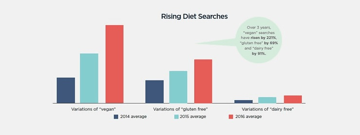rising diet searches