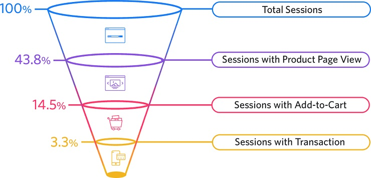 Ecommerce funnel conversion rates
