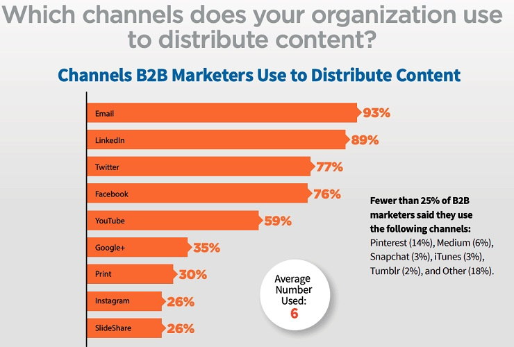 channels b2b marketers use to distribute content