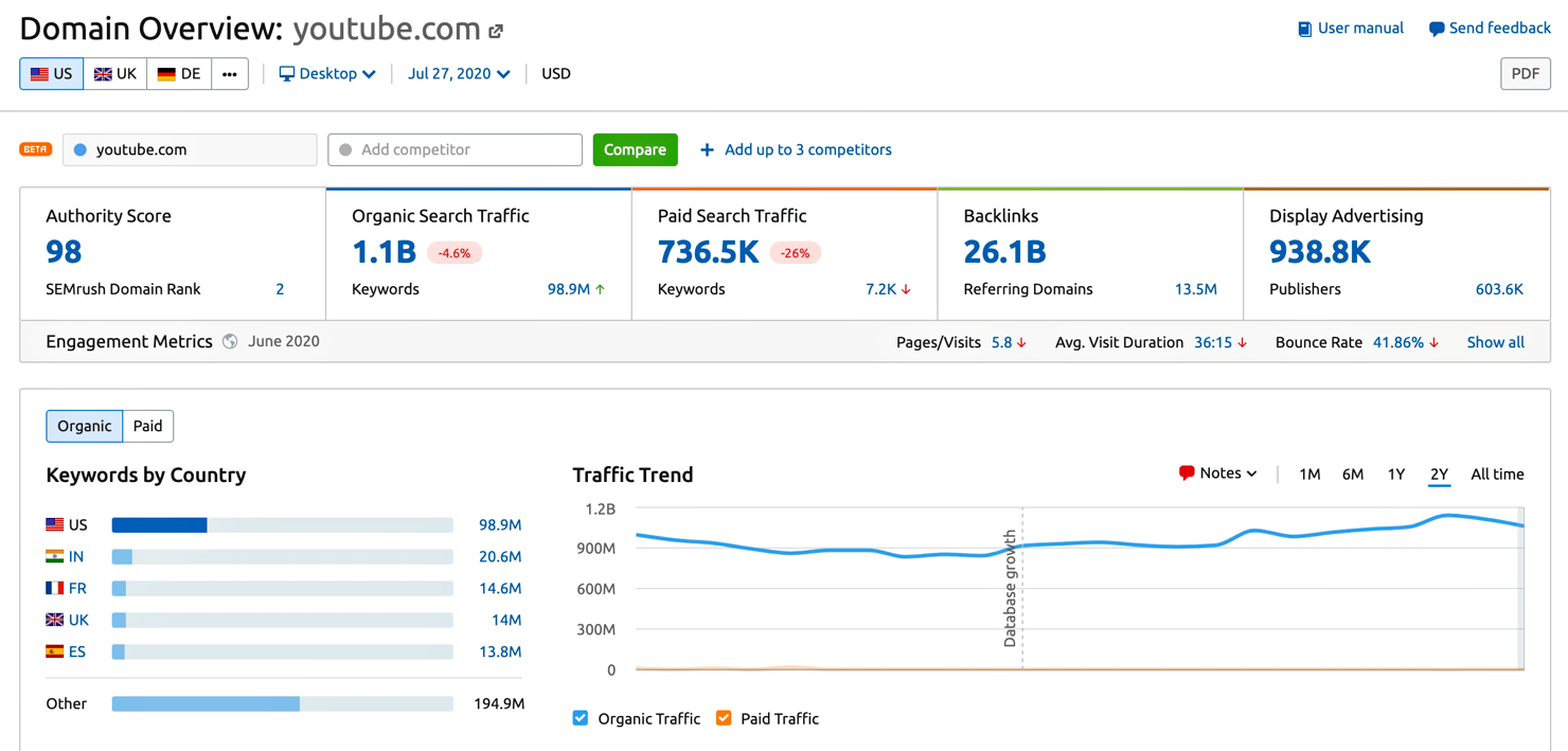 semrush youtube traffic overview july 2020