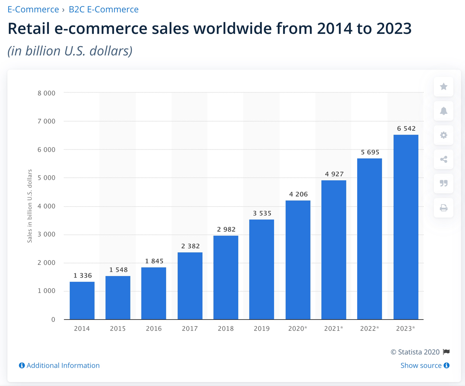 statista online retail ecommerce chart projection foundr